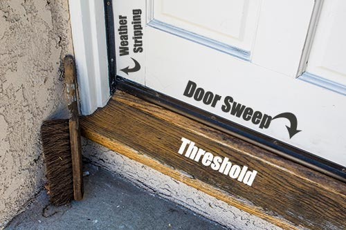 door's weather proofing points labeled.