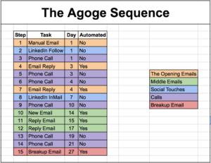 fichier de prospection agoge séquence