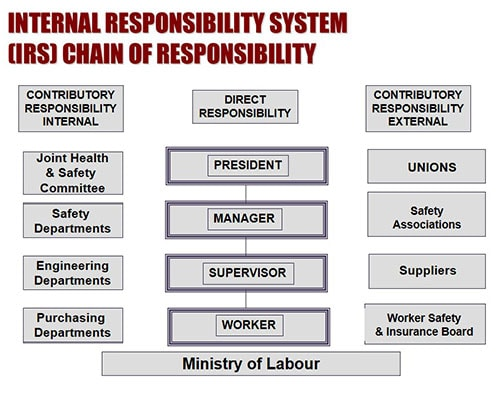 Internal Responsibility System (IRS) Chain of Responsibility