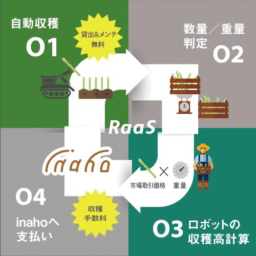 RaaS (1)