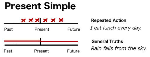 Timeline for the present simple verb tense