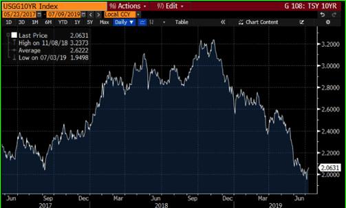 Figure 2: U.S. 10-YR. Treasury Yield