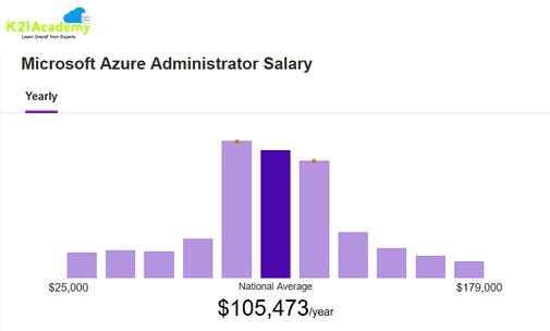 Microsoft Azure Administrator Salary
