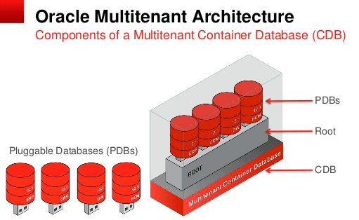Oracle_Database_MultiTenant_Architecture_PDB_CDB