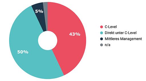 Wo ist der CDO / Leiter Digitalisierung positioniert? - Quelle: Bitkom
