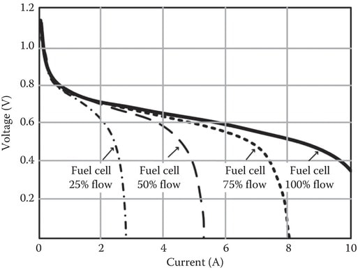Variation of fuel cell output and MPP with fuel flow