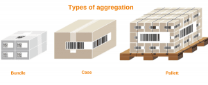 types of aggregation in pharma industry