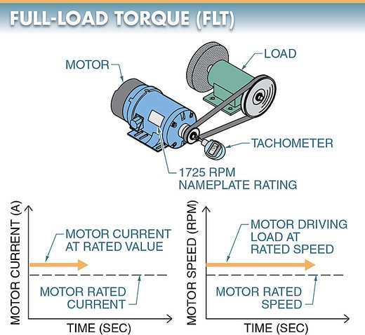 Full-load torque curve for electric motor