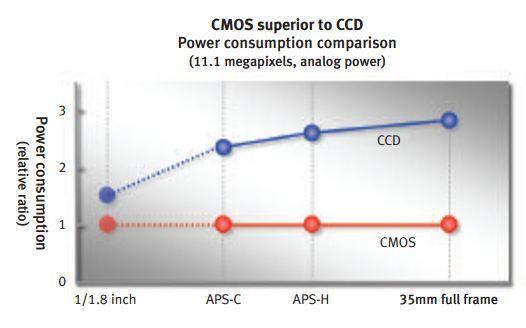 CCD vs CMOS - consumo energetico