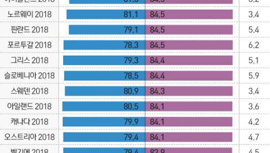 한국인 평균수명 83.3세…OECD 5위 장수국가
