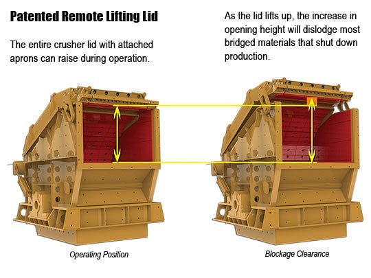 Remote Crusher Relief System