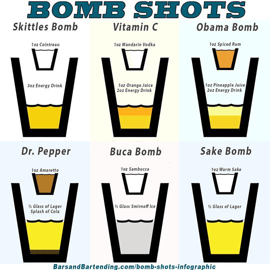 bomb shots infographic