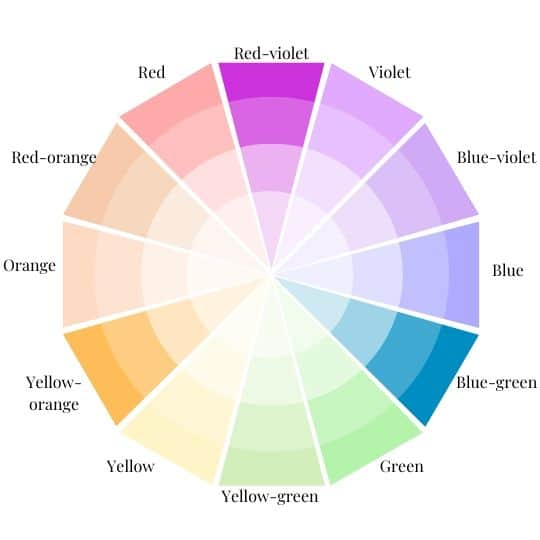 Color Wheel with red-violet, yellow-orange, and blue-greenHighlighted