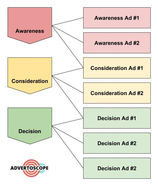 Display Ads Funnel