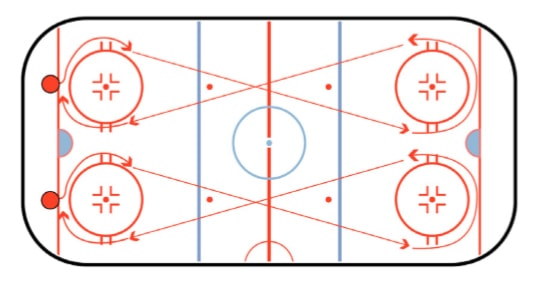 Figure 8 Crossover Hockey Skating Drill