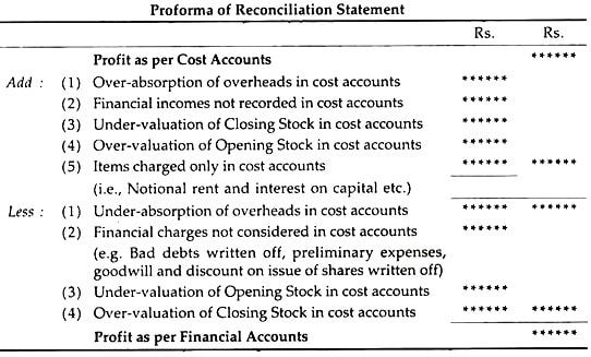 format of reconciliation statement of cost and financial accounts