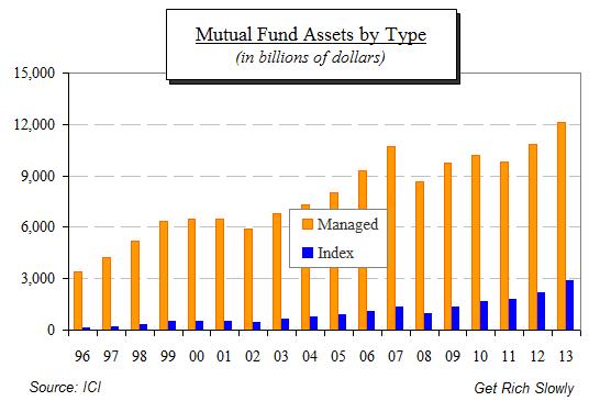 Fondos cotizados vs fondos activos
