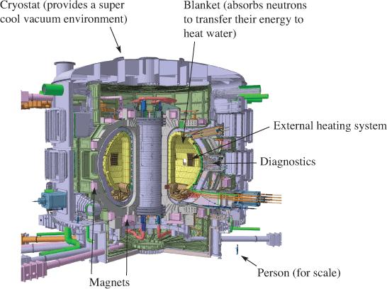 The ITER Tokamak Fusion Reactor