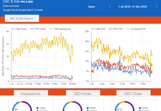 Blending Google Ads & Google Search Console via Google Data Studio