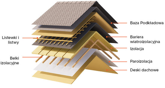 PL roof insulation
