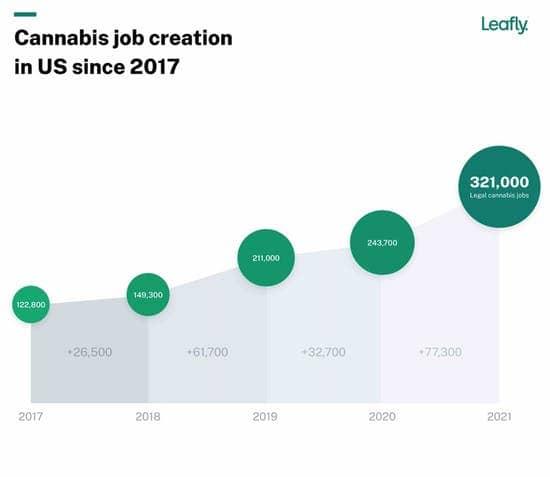 cannabisindustrie voltijd banen