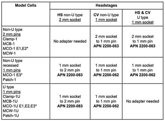 Model Cells Headstage Chart