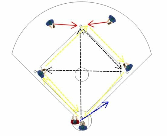 Kids Baseball Fielding Drills: Around the World and Hit the Cutoff
