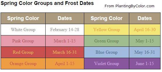 PlantingByColor.com - Spring Color Groups