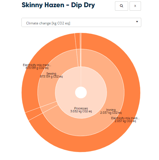 Process Impacts of Skinny Hazen Jeans