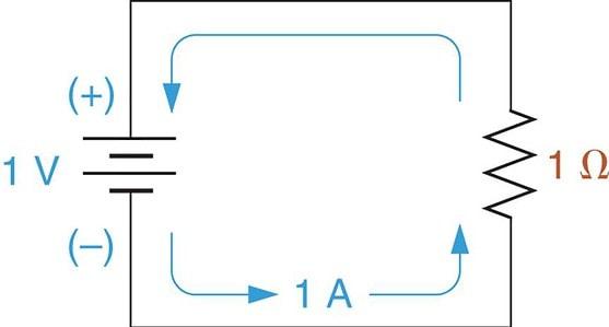 A basic electric circuit.