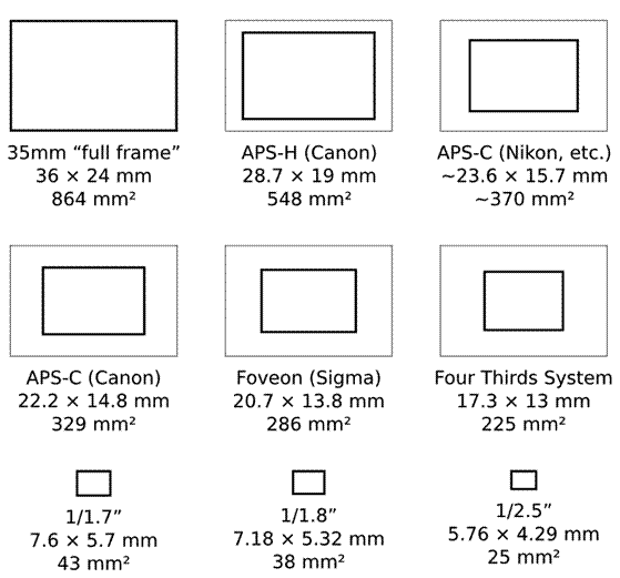 Dimensione del sensore