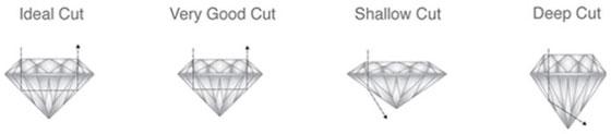 Proporzioni Taglio Diamante