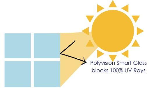 Polyvision Glass blocks 100% UV rays
