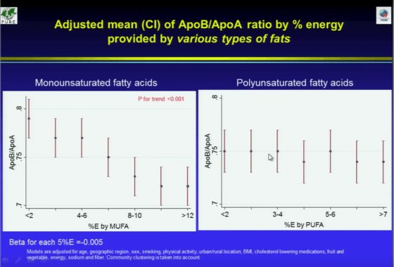 Carbs, Fats and Heart Disease - Time For a Reappraisal Following The PURE study