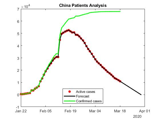 Confirmed, active and forecast COVID-19 cases in China