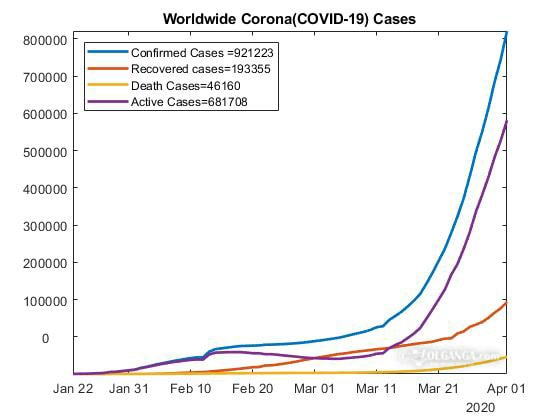 Current situation of coronavirus situation worldwide (as of April 1, 2020)