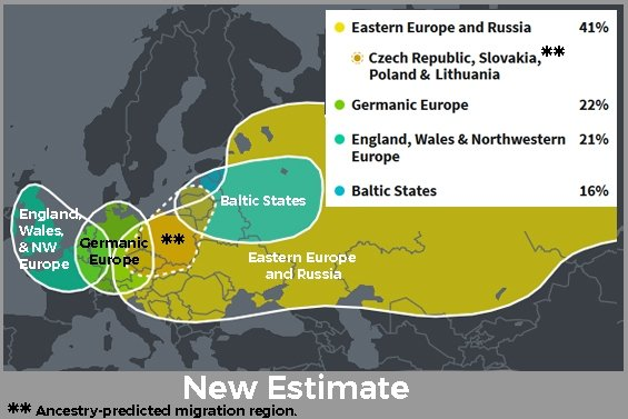 New Ancestry Estimates