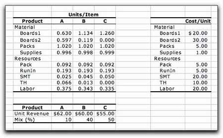 2- Go with the Unit Cost Estimating Method