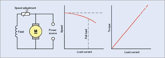 Shunt DC motor characteristics