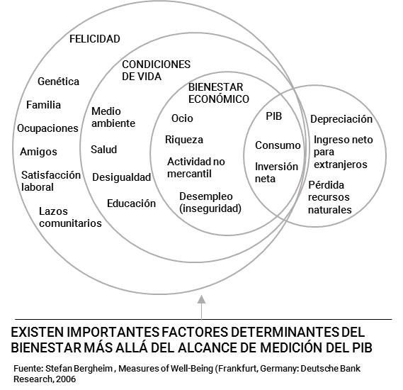 Valor añadido y PIB