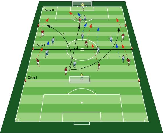 Spielformen Fussballübungen für dein Fußballtraining - Das Trainieren von Spielsituationen in Spielformen - 3