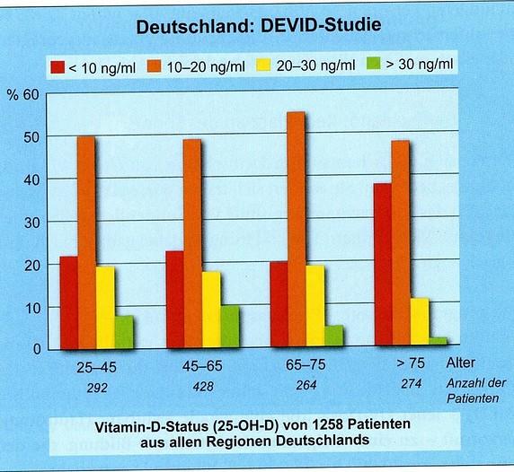 """Aus Gröber """"Vitamin D"""" Abb. 1.4 Die DEVID-Studie. Hausärzte erfassen Vitamin-D-Status von 1.200 Patienten"""