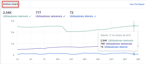 Utilizadores ativos FB Analytics