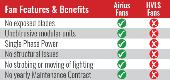 Benefits Of the Airius Cooling Fan Over HVLS Fans