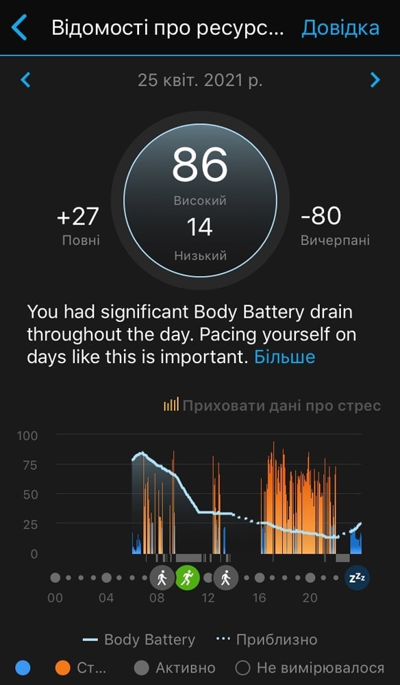Body Battery в Garmin Fenix 6x Pro