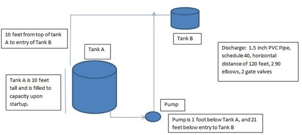 Total dynamic head on industrial pump
