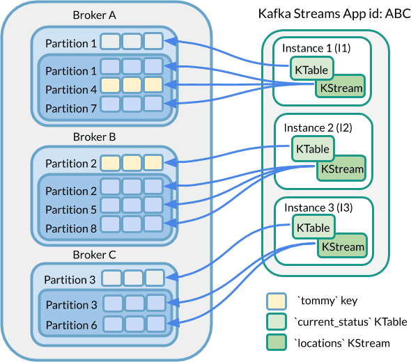 KTable to KStream Not Co-partitioned Diagram