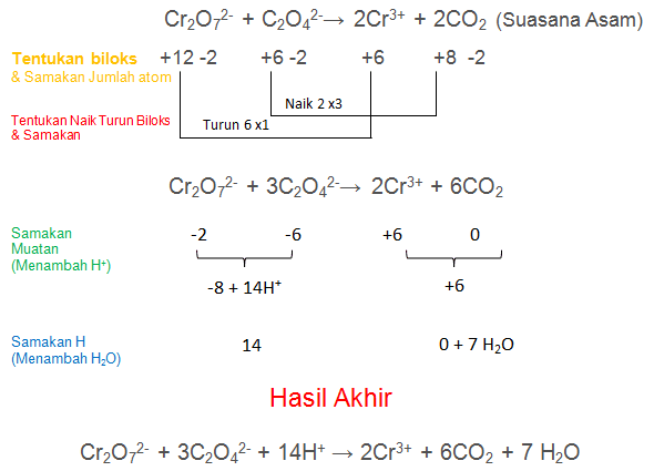 Cr2O72- + C2O42-→ 2Cr3+ + 2CO2