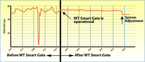 WT Smart Gate Geaph before ans after