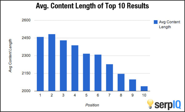 Average content length vs Google ranks